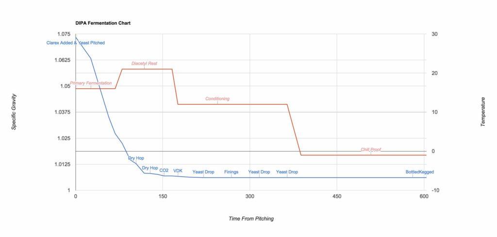 DIPA Fermentation Chart